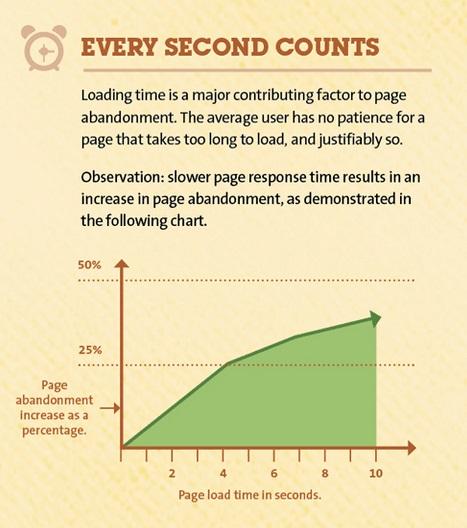 website loads slow